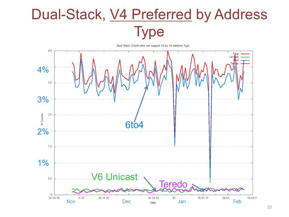 V6 Unicast 6to4 Teredo 10 1% 2% 3% NovDecJanFeb 4% Dual-Stack, V4 Preferred by Address Type