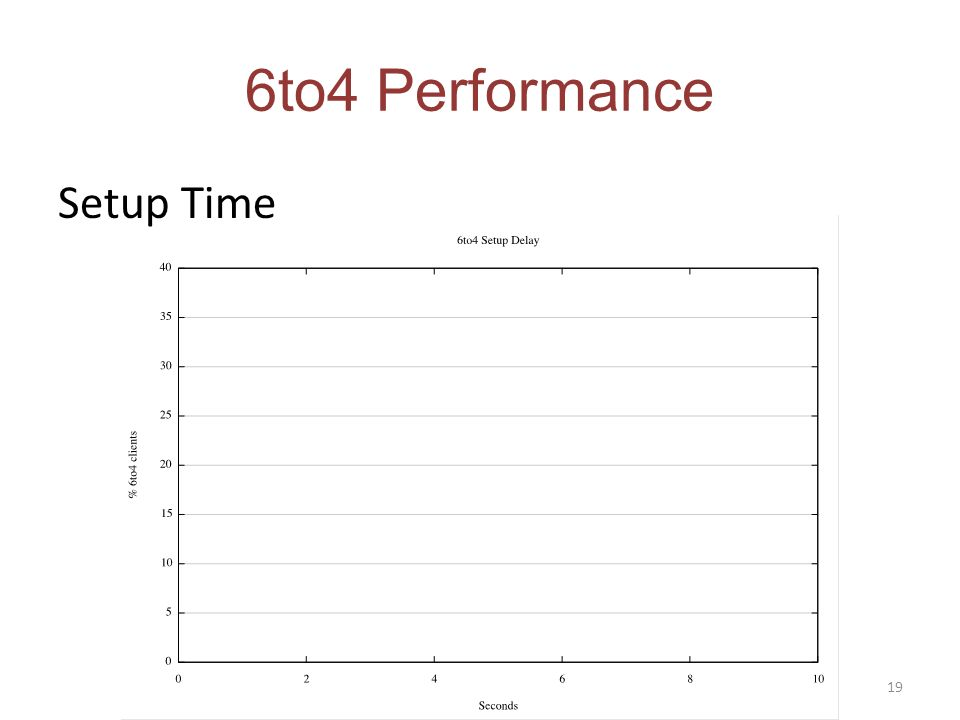 6to4 Performance Setup Time 19