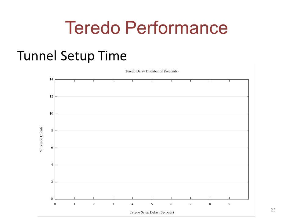 Teredo Performance Tunnel Setup Time 23