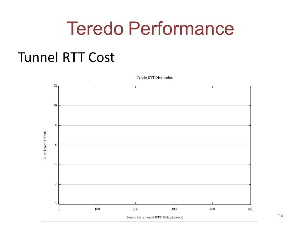 Tunnel RTT Cost Teredo Performance 24