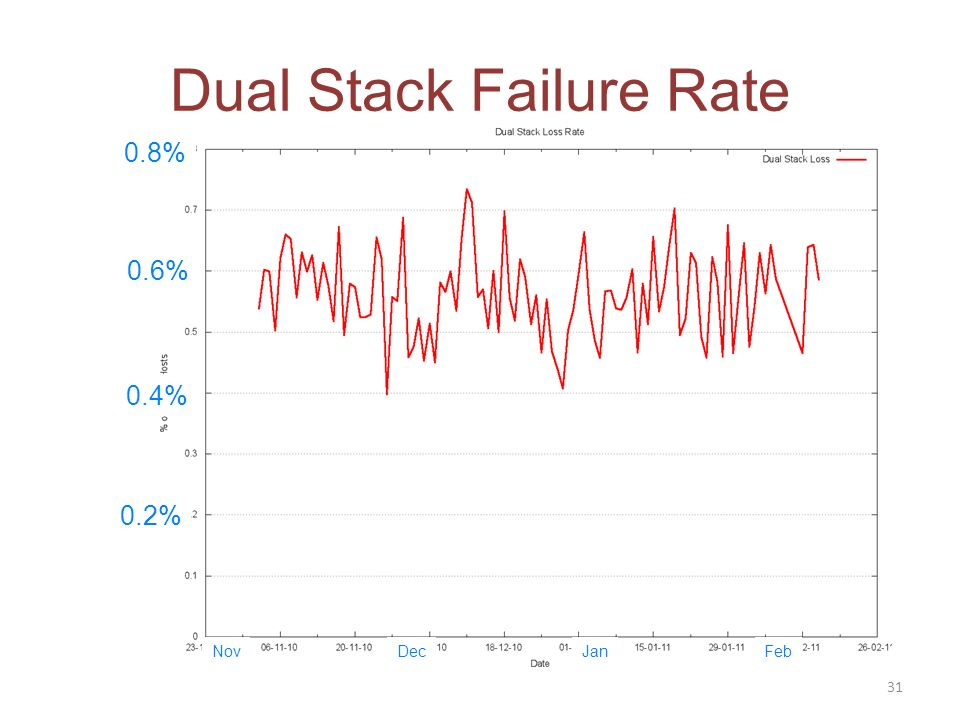 Dual Stack Failure Rate 31 NovDecJanFeb 0.2% 0.4% 0.6% 0.8%