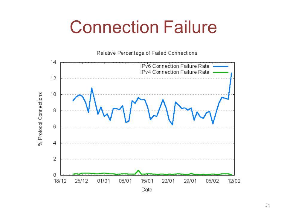Connection Failure 34