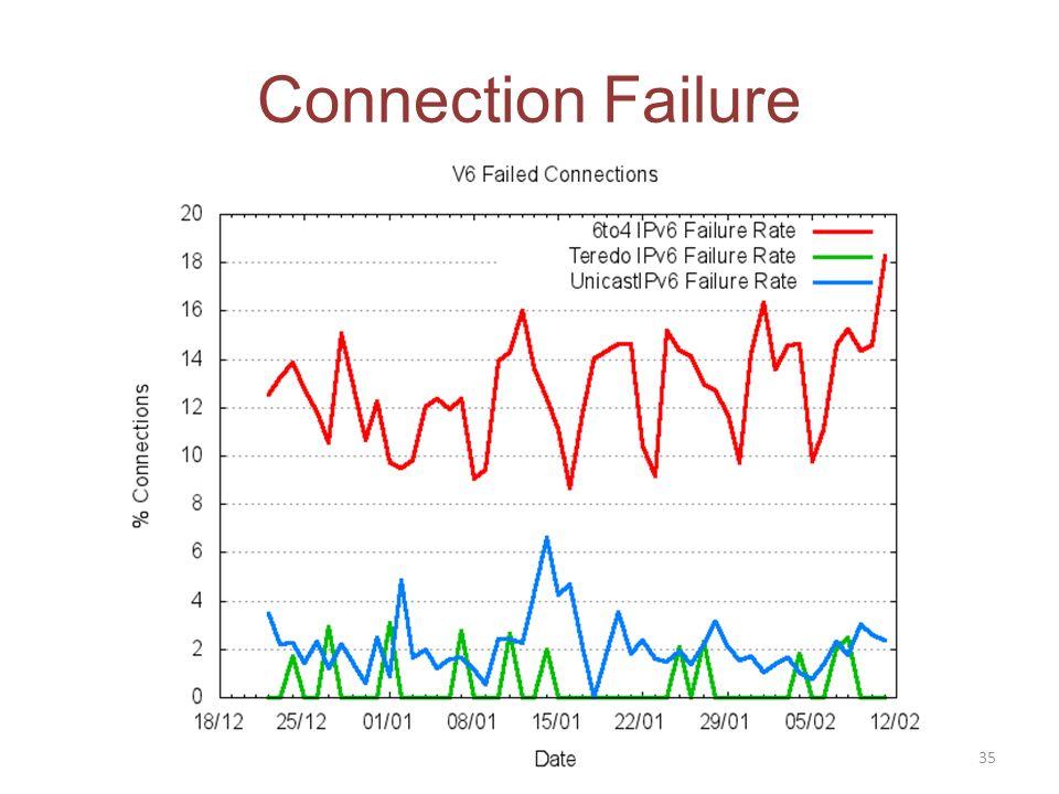 Connection Failure 35