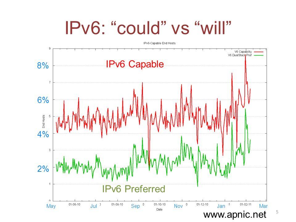 IPv6: could vs will 2% 4% 6% 8% IPv6 Preferred IPv6 Capable May 5 JulSepNovJanMar www.apnic.net