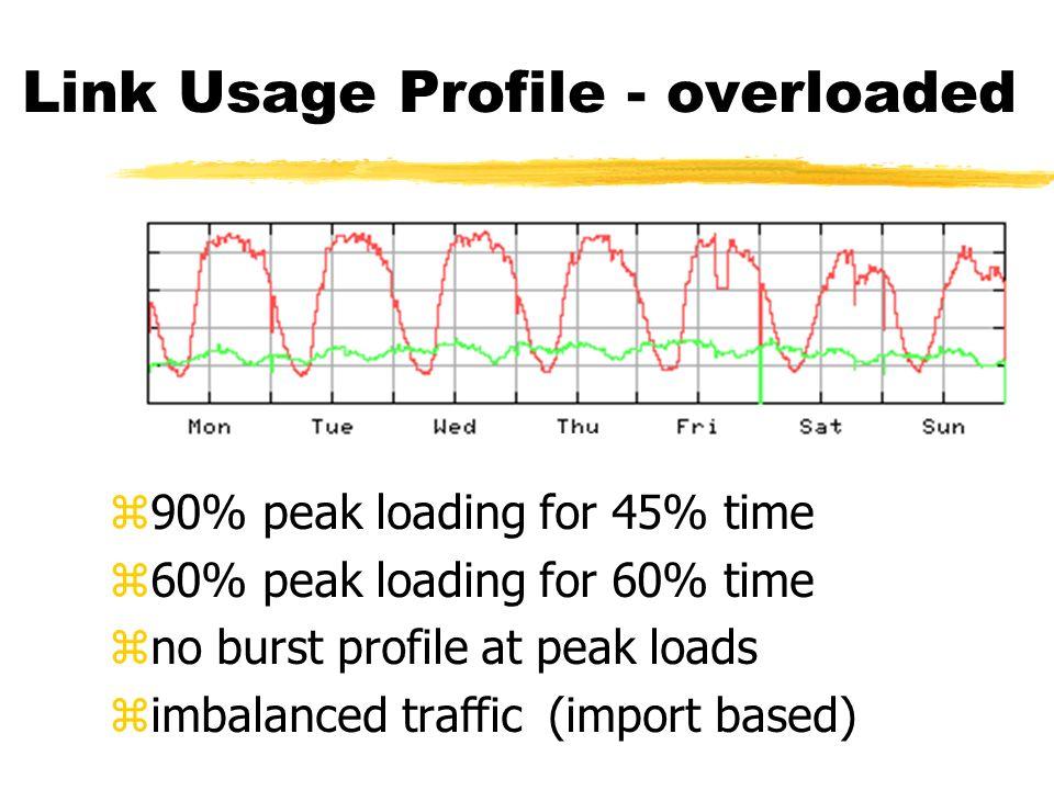 Link Usage Profile - overloaded z90% peak loading for 45% time z60% peak loading for 60% time zno burst profile at peak loads zimbalanced traffic (imp