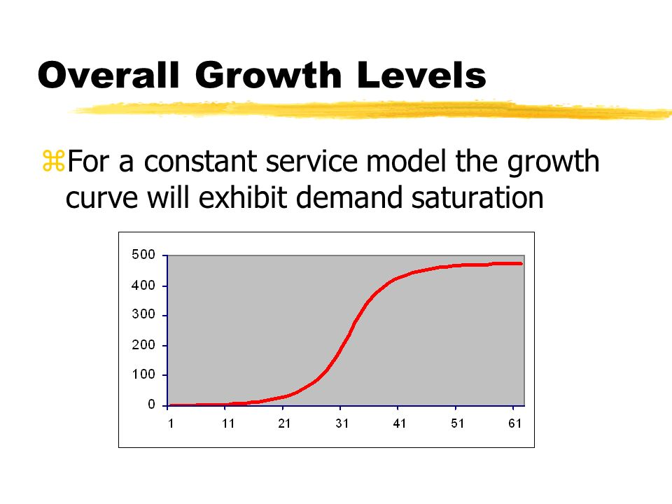 Overall Growth Levels zFor a constant service model the growth curve will exhibit demand saturation