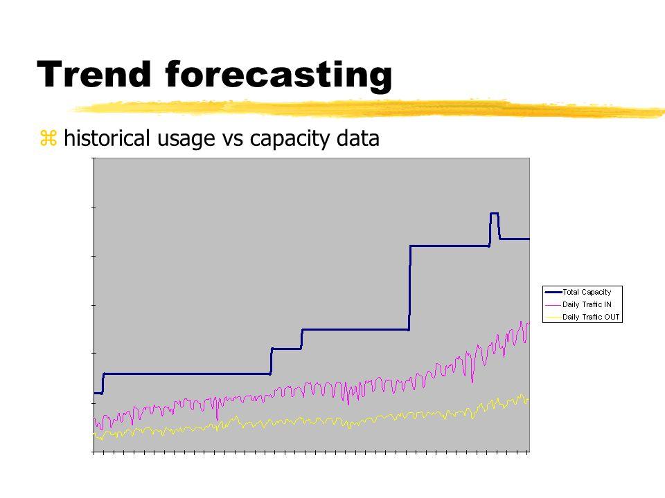 Trend forecasting zhistorical usage vs capacity data