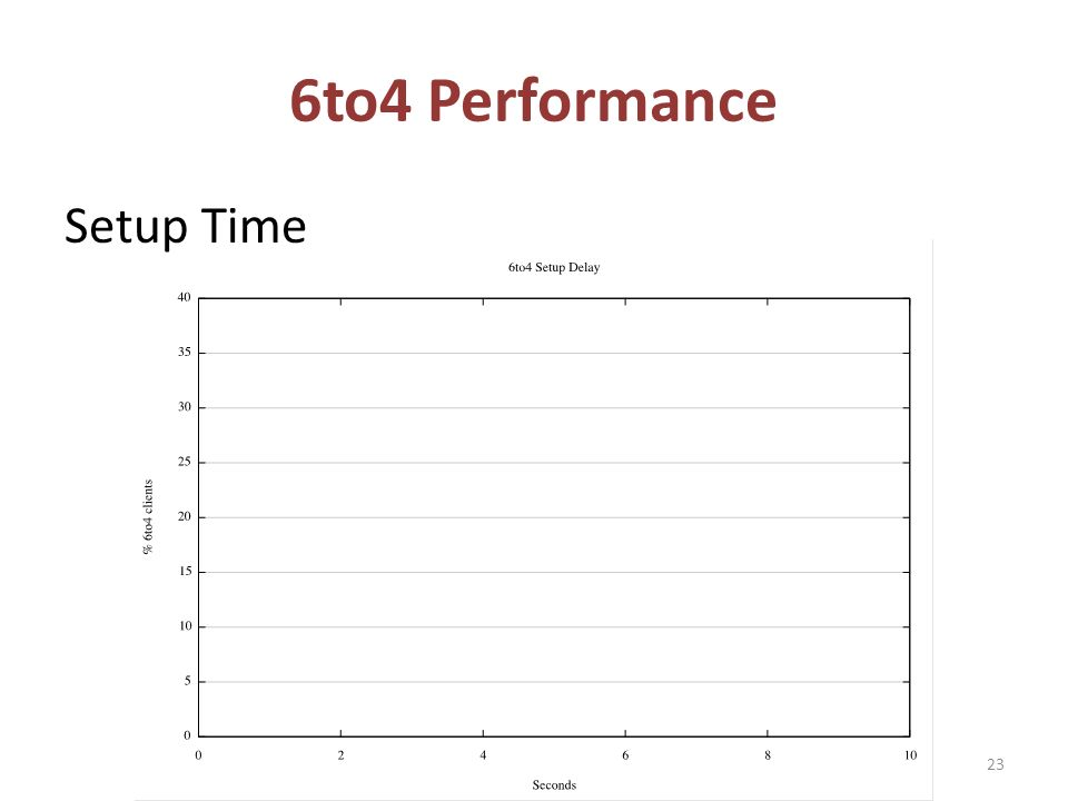 6to4 Performance Setup Time 23