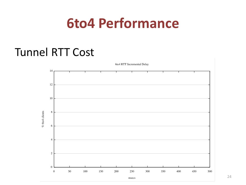 Tunnel RTT Cost 6to4 Performance 24