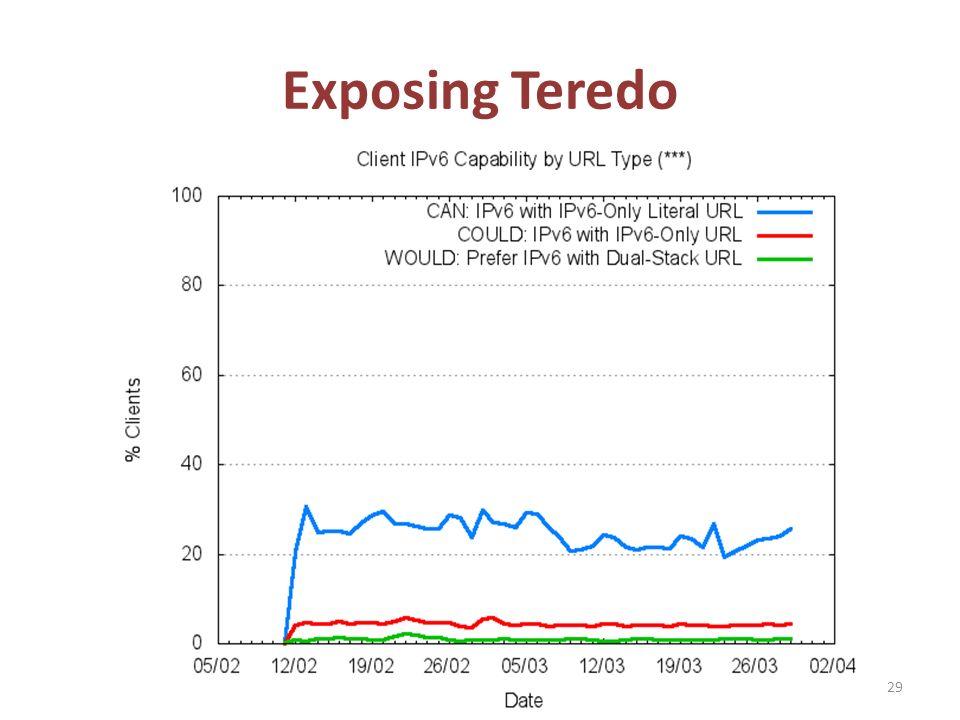Exposing Teredo 29