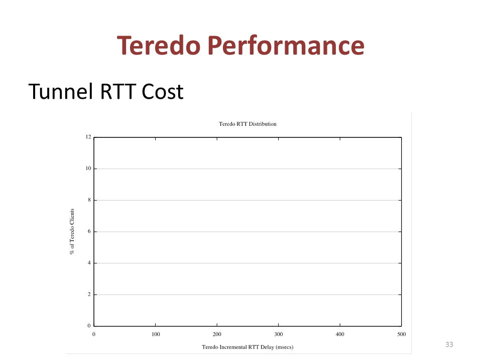 Tunnel RTT Cost Teredo Performance 33