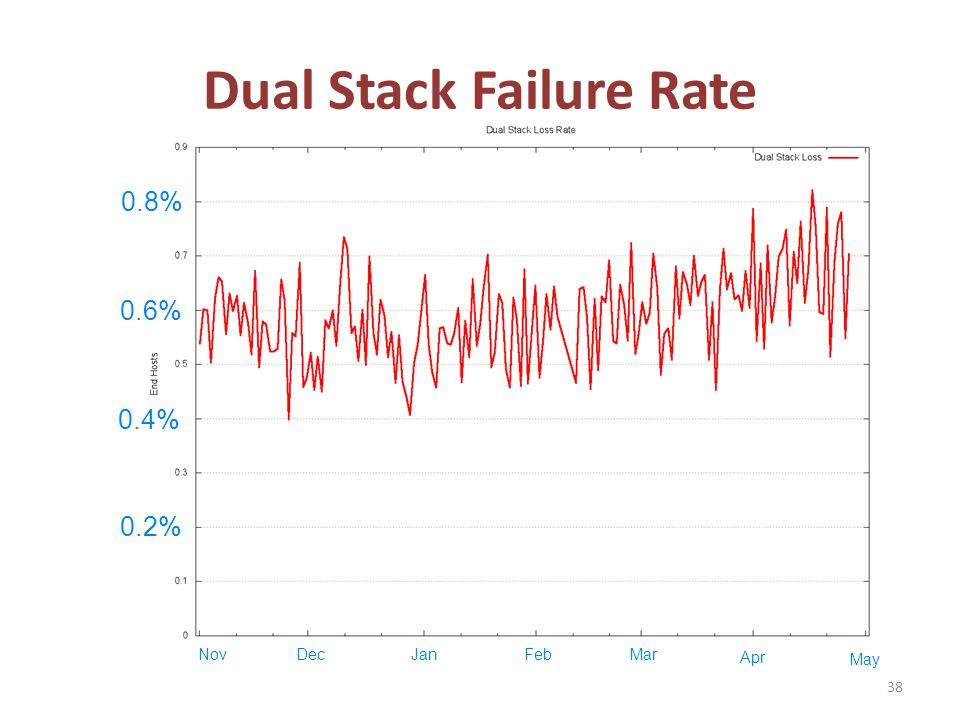 Dual Stack Failure Rate 38 0.2% 0.4% 0.6% 0.8% NovDecJanFebMar May Apr