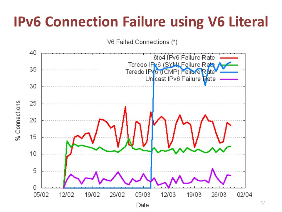 IPv6 Connection Failure using V6 Literal 47