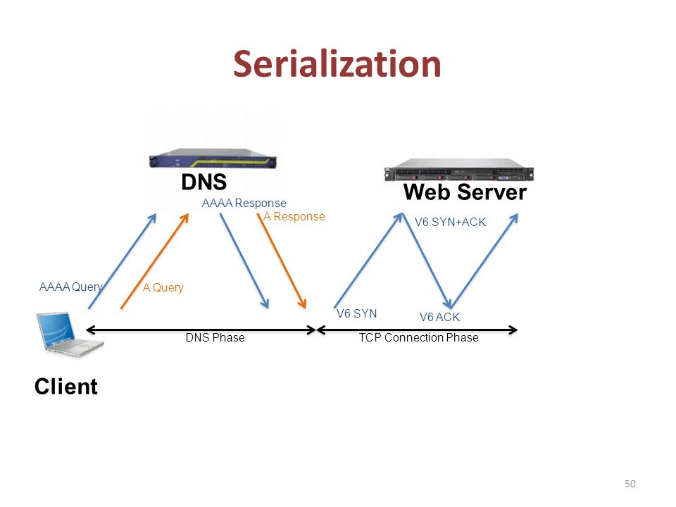 Serialization 50 Client DNS Web Server AAAA Query A Query AAAA Response A Response V6 SYN V6 SYN+ACK V6 ACK DNS PhaseTCP Connection Phase