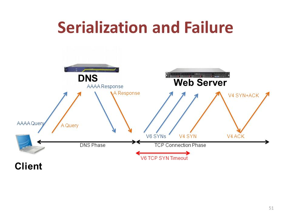 Serialization and Failure 51 Client DNS Web Server AAAA Query A Query AAAA Response A Response V6 SYNsV4 SYN V4 SYN+ACK V4 ACK V6 TCP SYN Timeout DNS PhaseTCP Connection Phase