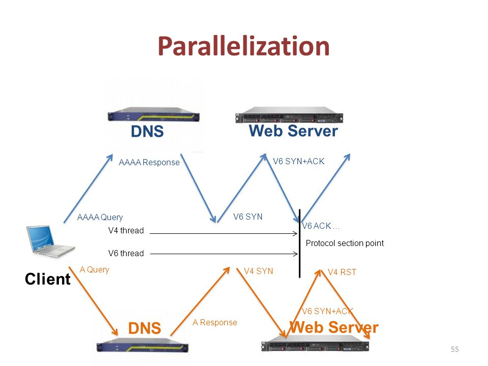 Web Server DNS Parallelization 55 Client DNS Web Server AAAA Query A Query AAAA Response A Response V6 SYN V6 SYN+ACK V4 SYN V6 SYN+ACK V6 ACK … V4 RST Protocol section point V4 thread V6 thread