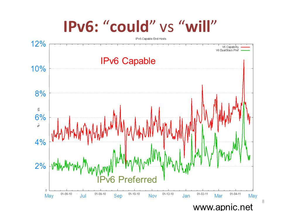 IPv6: could vs will 2% 4% 6% 8% IPv6 Preferred IPv6 Capable May 8 JulSepNovJanMar www.apnic.net May 8% 10% 12%