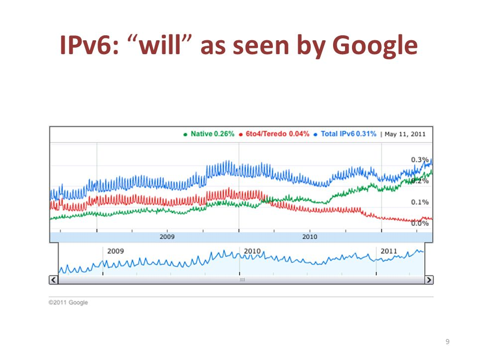 IPv6: will as seen by Google 9