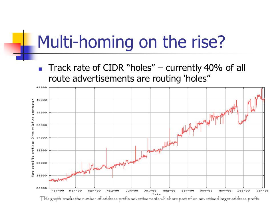 Multi-homing on the rise.
