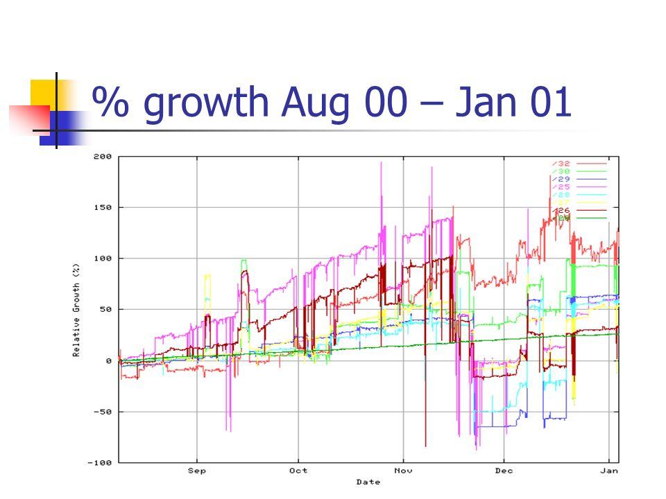 % growth Aug 00 – Jan 01