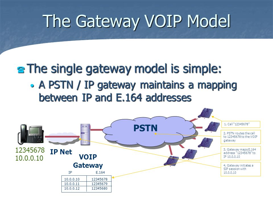The Gateway VOIP Model The single gateway model is simple: The single gateway model is simple: A PSTN / IP gateway maintains a mapping between IP and