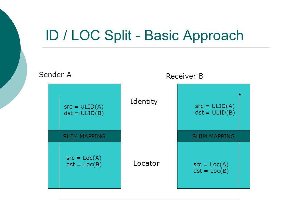 ID / LOC Split - Basic Approach Sender A Receiver B src = ULID(A) dst = ULID(B) src = ULID(A) dst = ULID(B) src = Loc(A) dst = Loc(B) src = Loc(A) dst = Loc(B) SHIM MAPPING Identity Locator
