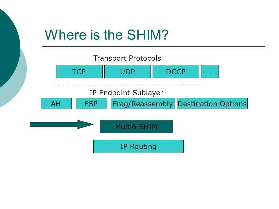 Where is the SHIM? TCPUDPDCCP Transport Protocols IP Endpoint Sublayer AHESPFrag/Reassembly Destination Options Multi6 SHIM IP Routing …