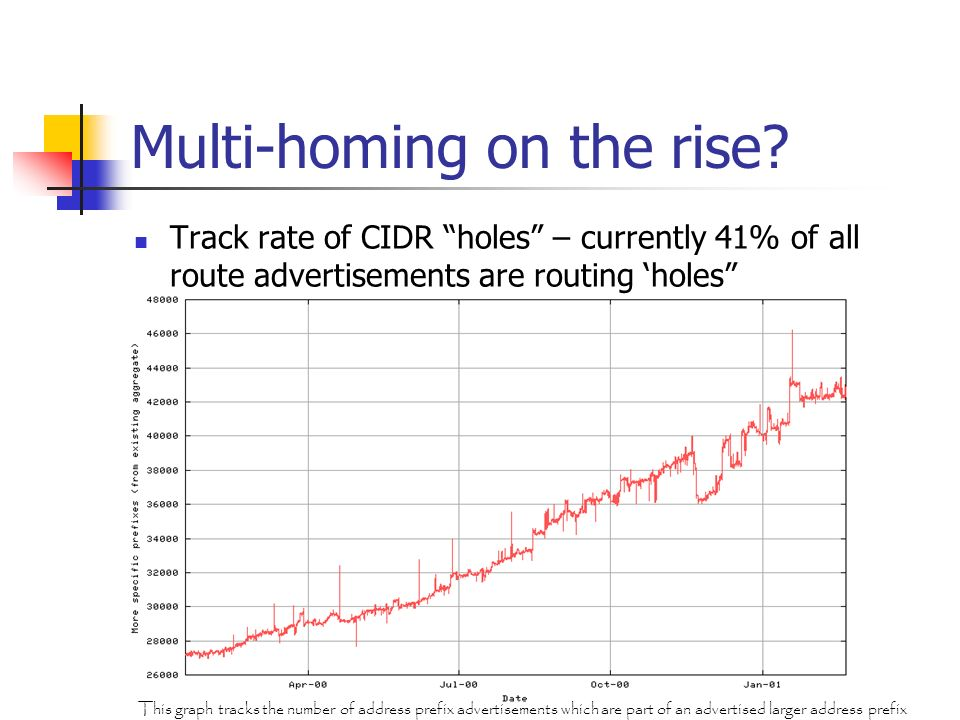 Multi-homing on the rise? Track rate of CIDR holes – currently 41% of all route advertisements are routing holes This graph tracks the number of addre