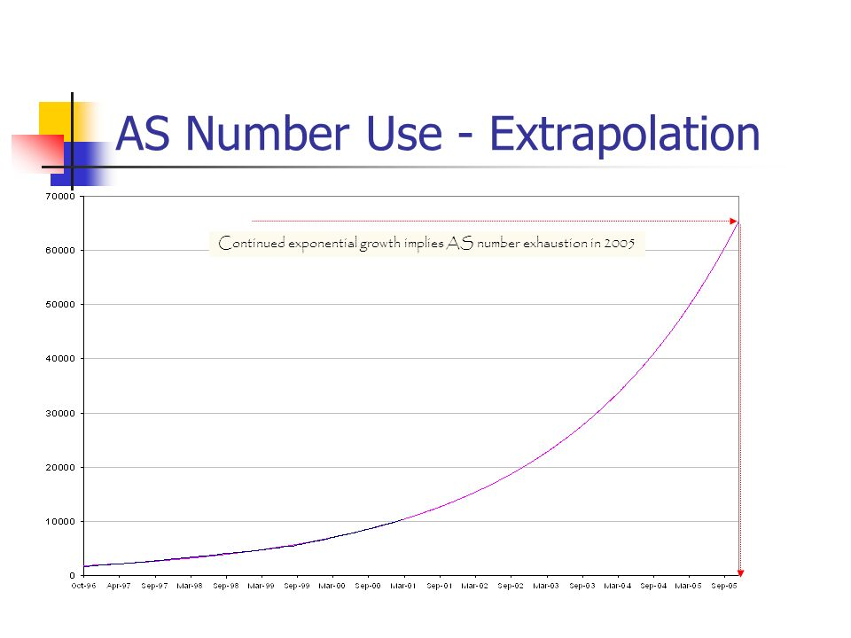 AS Number Use - Extrapolation Continued exponential growth implies AS number exhaustion in 2005