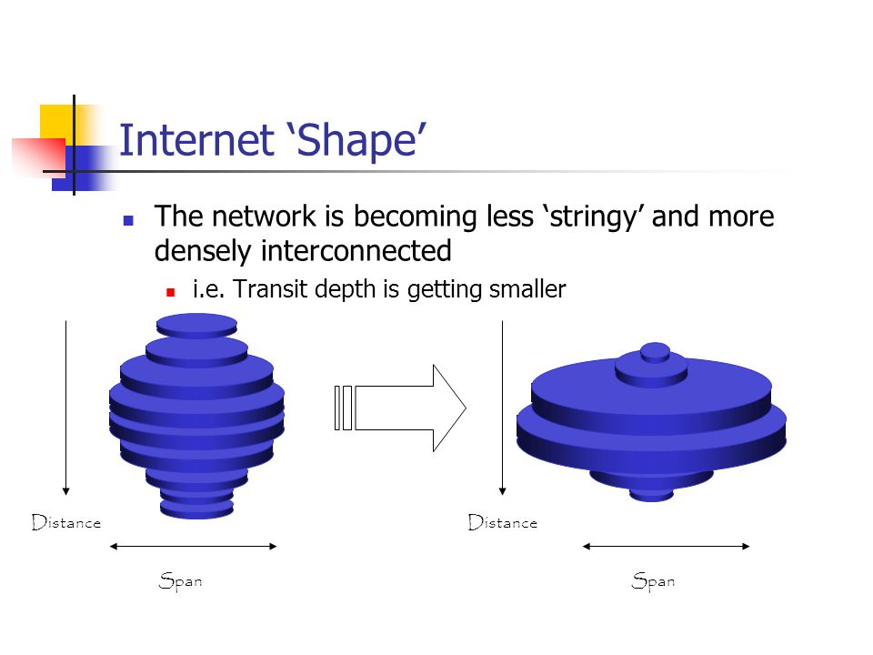 Internet Shape Distance Span Distance Span The network is becoming less stringy and more densely interconnected i.e. Transit depth is getting smaller