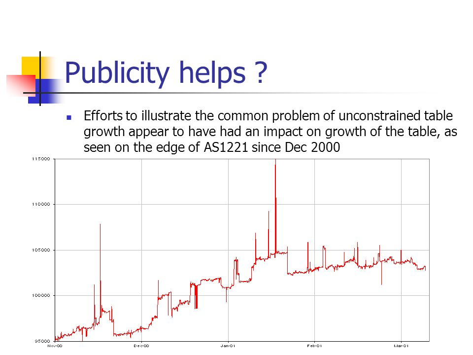 Publicity helps ? Efforts to illustrate the common problem of unconstrained table growth appear to have had an impact on growth of the table, as seen