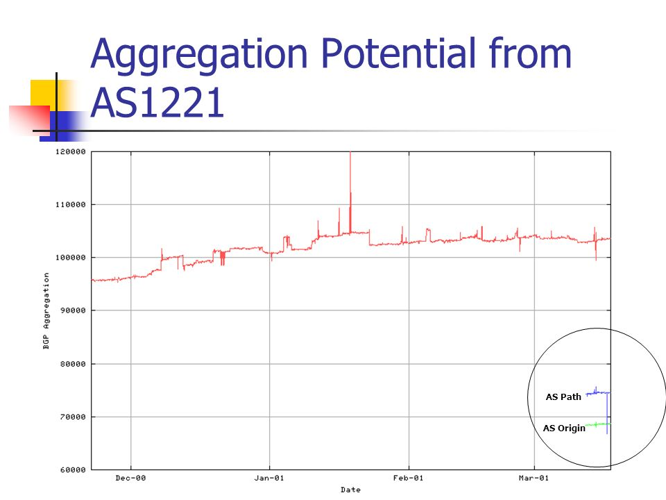 Aggregation Potential from AS1221 AS Origin AS Path
