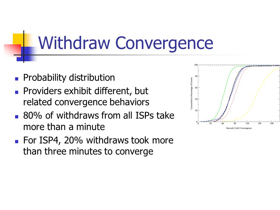 Withdraw Convergence Probability distribution Providers exhibit different, but related convergence behaviors 80% of withdraws from all ISPs take more