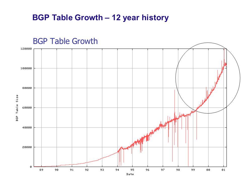 BGP Table Growth BGP Table Growth – 12 year history