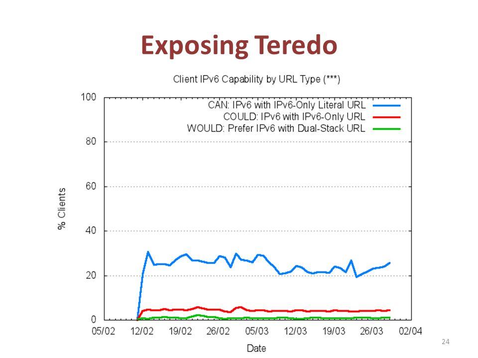 Exposing Teredo 24