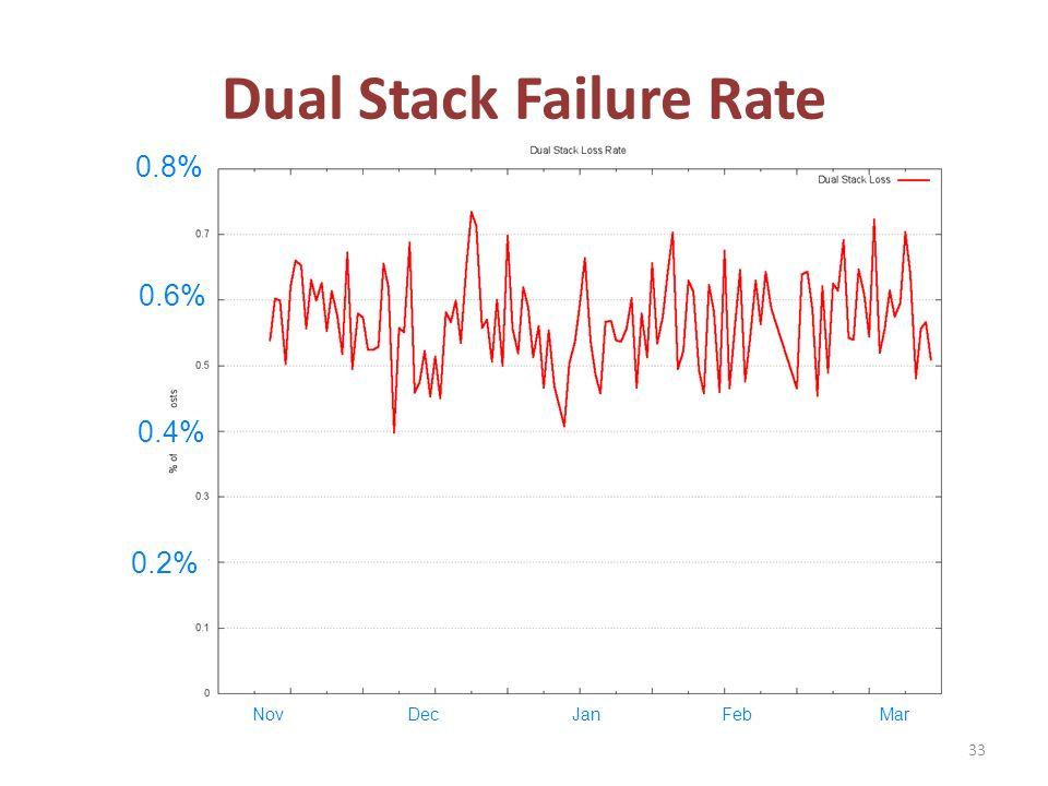 Dual Stack Failure Rate 33 0.2% 0.4% 0.6% 0.8% NovDecJanFebMar