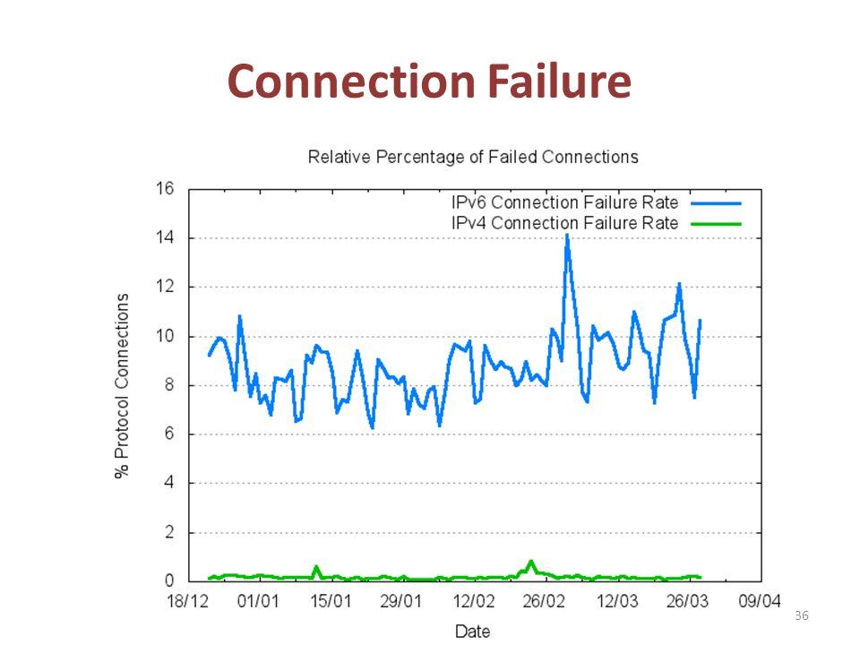 Connection Failure 36