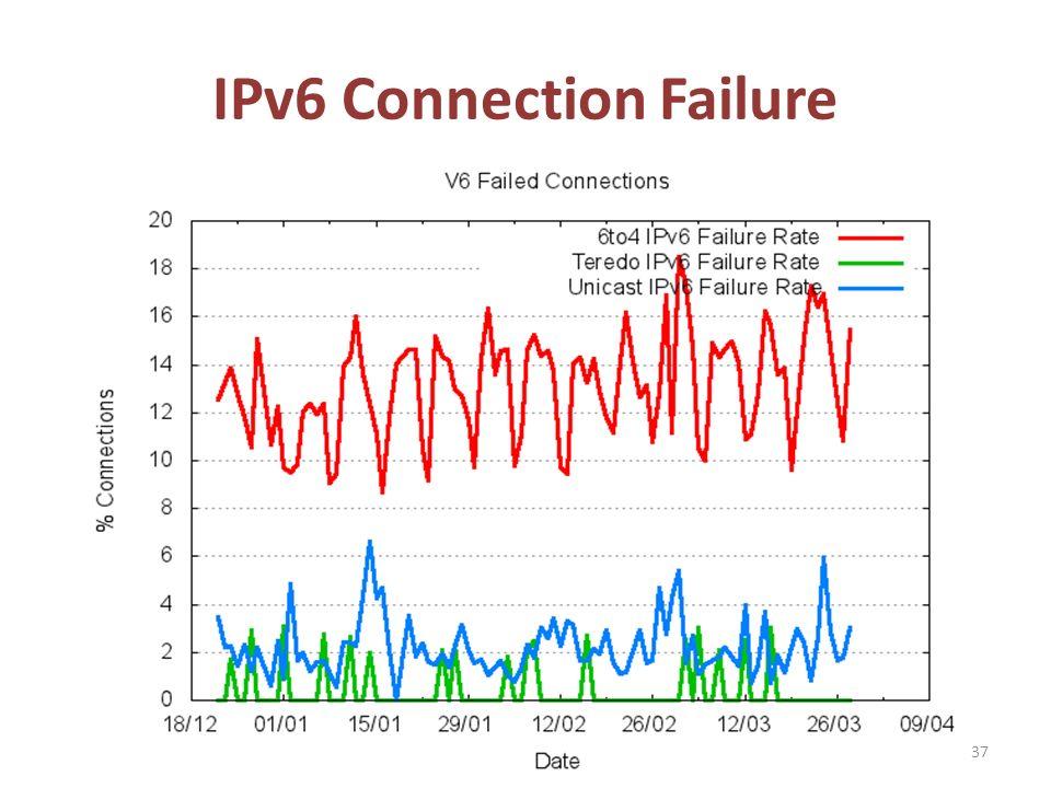 IPv6 Connection Failure 37