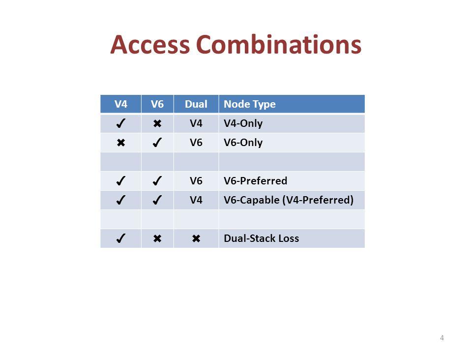 Access Combinations V4V6DualNode Type V4V4-Only V6V6-Only V6V6-Preferred V4V6-Capable (V4-Preferred) Dual-Stack Loss 4