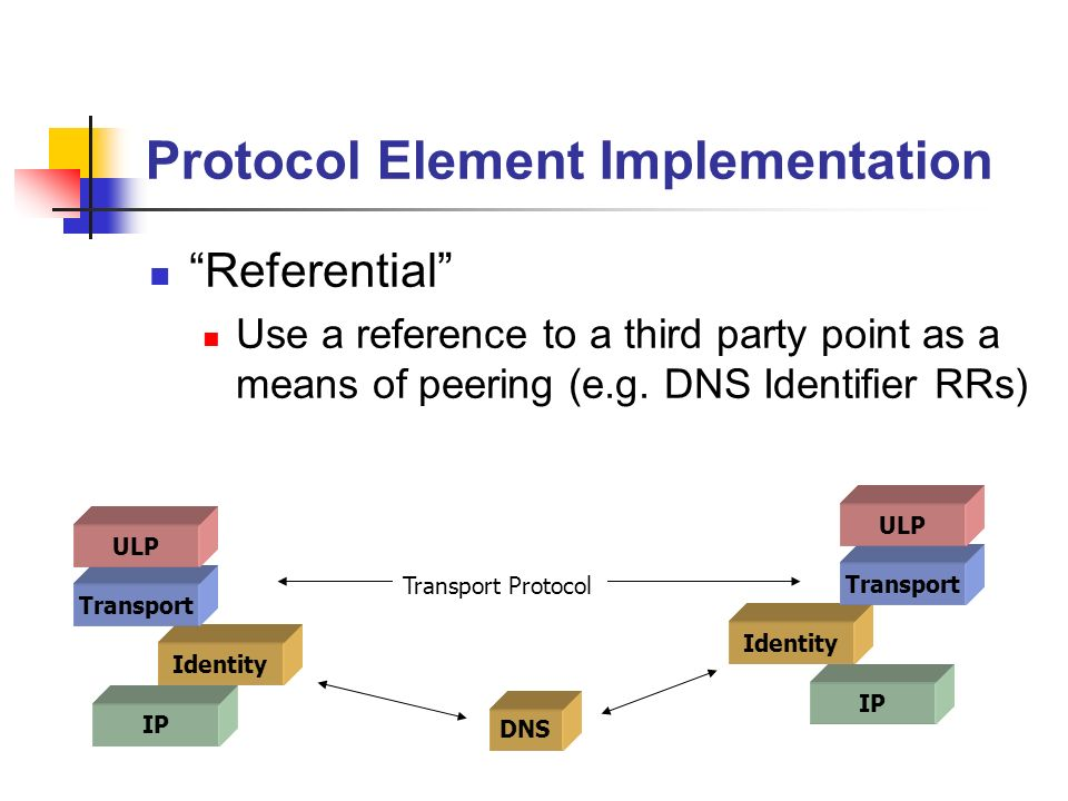 Protocol Element Implementation Referential Use a reference to a third party point as a means of peering (e.g. DNS Identifier RRs) IP Identity Transpo