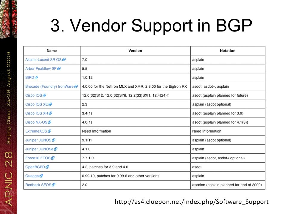 3. Vendor Support in BGP