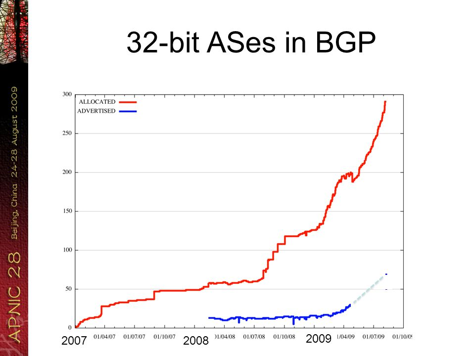 32-bit ASes in BGP