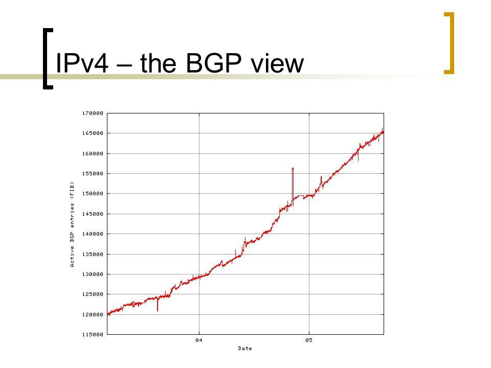 IPv4 – the BGP view