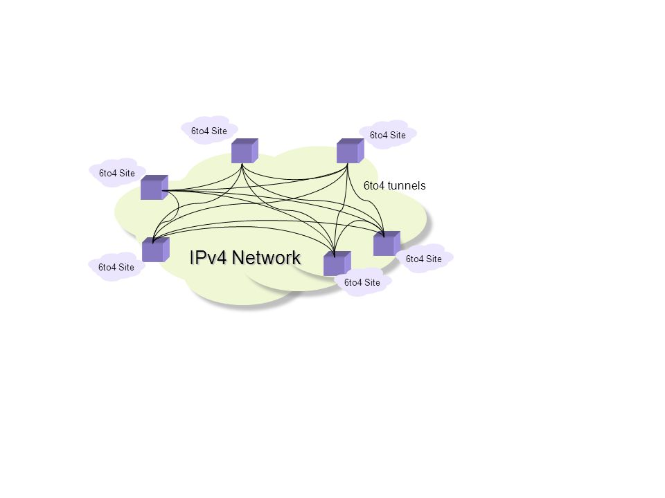 IPv4 Network 6to4 Site 6to4 tunnels