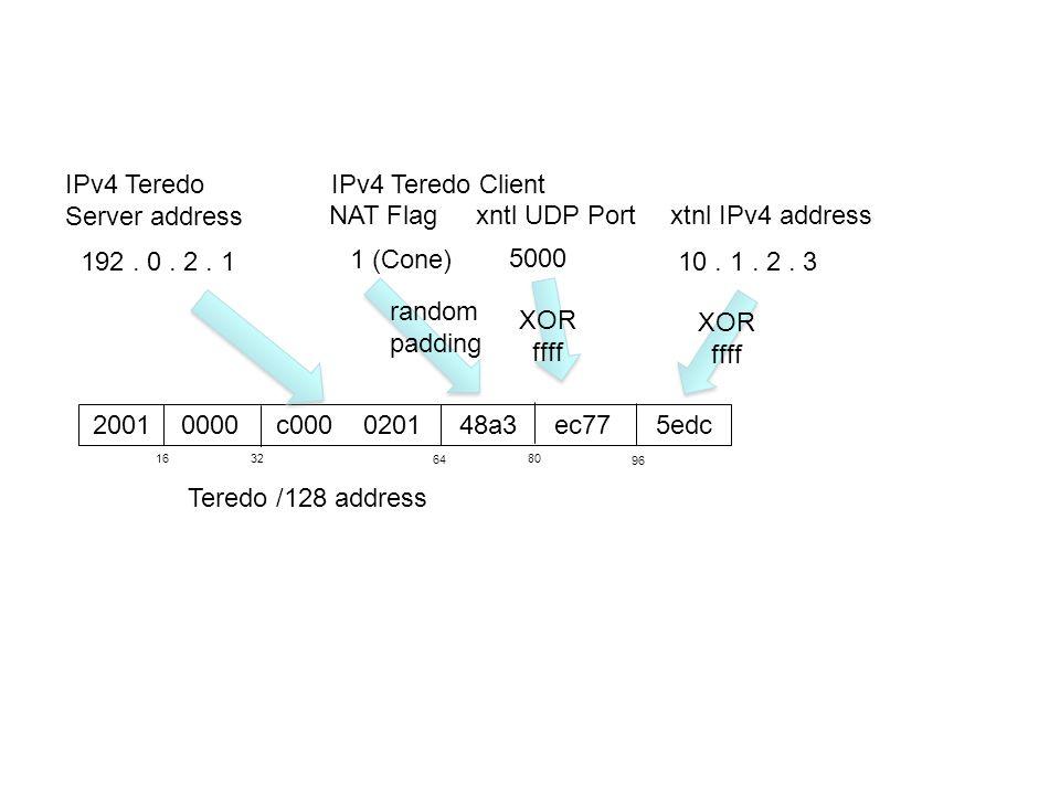 2001 0000 c000 0201 48a3 ec77 5edc IPv4 Teredo Server address Teredo /128 address 192. 0. 2. 1 1632 64 IPv4 Teredo Client NAT Flagxntl UDP Portxtnl IP
