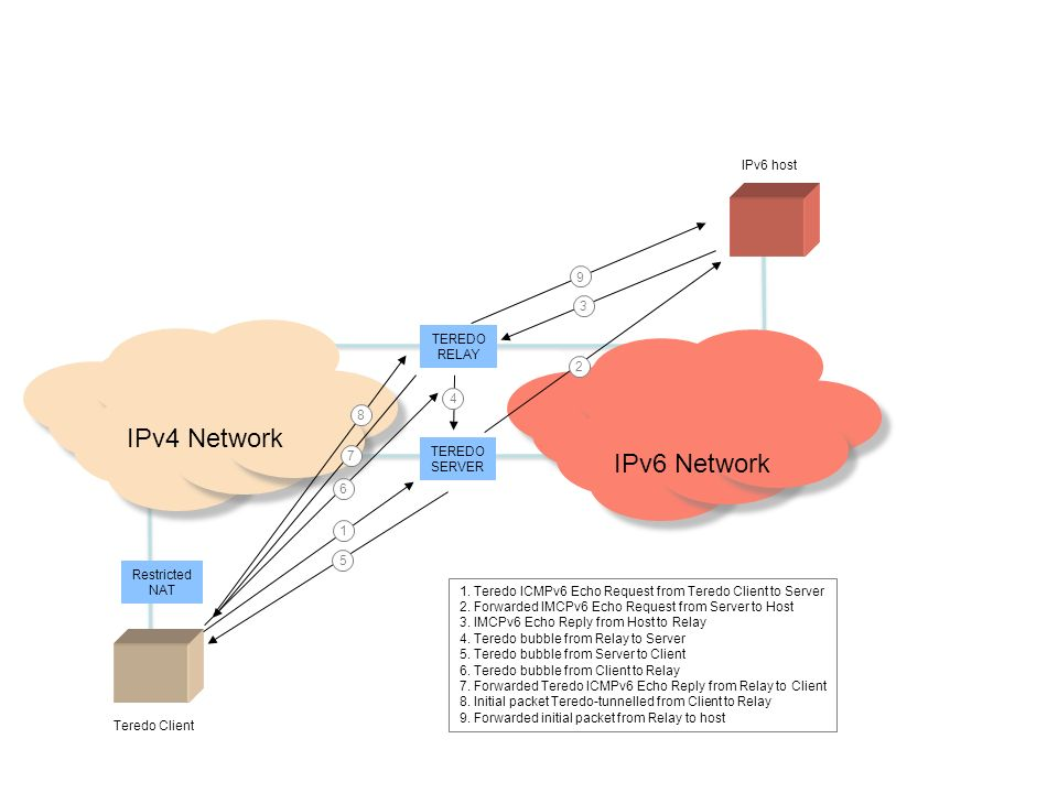 Teredo Client IPv4 Network IPv6 Network Restricted NAT TEREDO SERVER TEREDO RELAY IPv6 host 1 2 3 4 5 6 7 8 9 1. Teredo ICMPv6 Echo Request from Tered