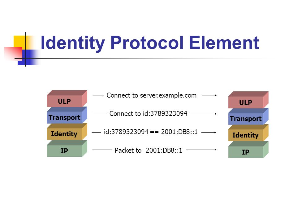 IP Identity Protocol Element Identity Transport ULP IP Identity Transport ULP Connect to server.example.com Connect to id:3789323094 id:3789323094 == 2001:DB8::1 Packet to 2001:DB8::1
