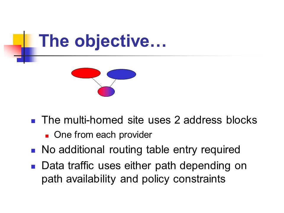 Generic Problem Space ISP AISP B Site Exit Router(s) Local M-H Host Remote Host M-H Site Path B Path A Internet