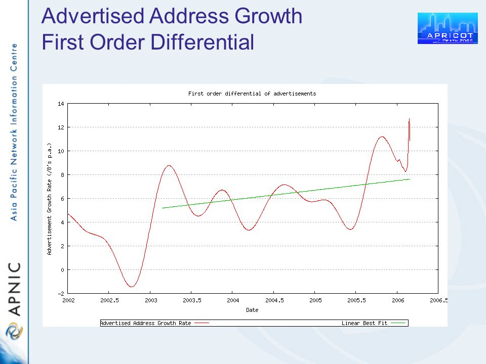 Advertised Address Growth First Order Differential