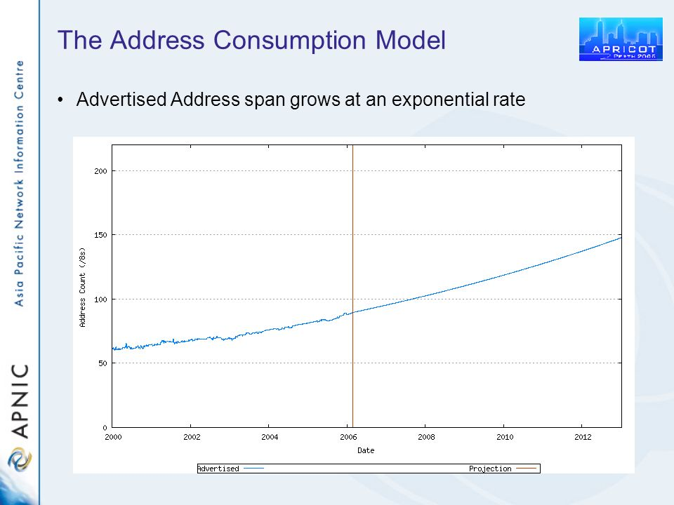 The Address Consumption Model Advertised Address span grows at an exponential rate